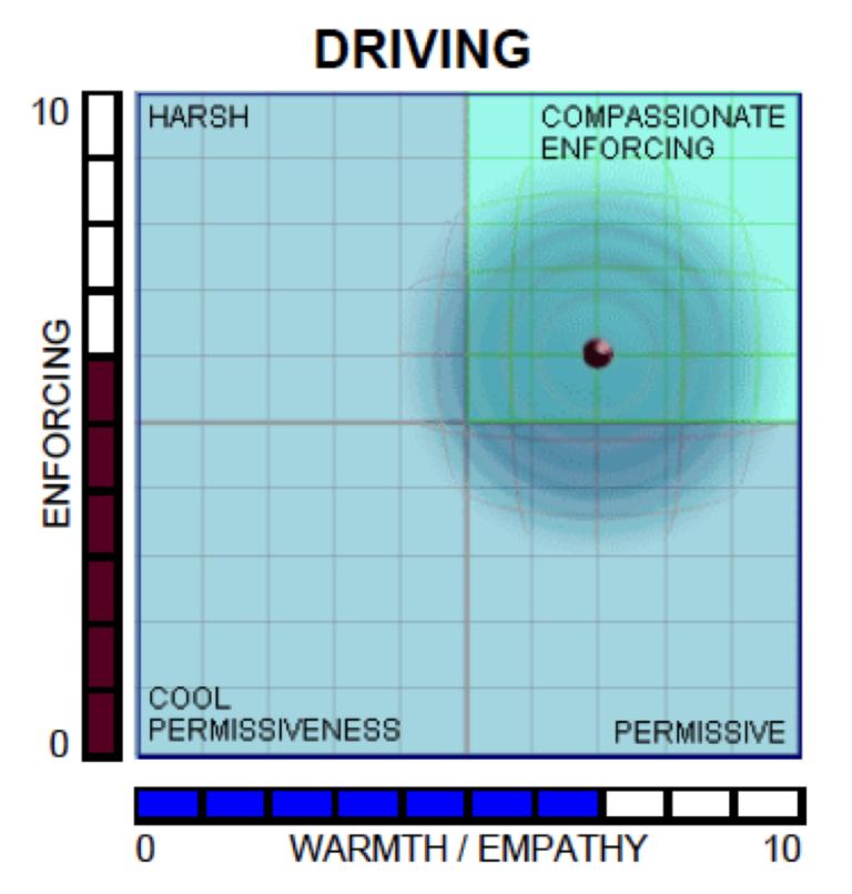 Driving Paradox Chart