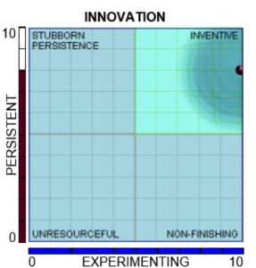 Innovation Paradox Chart