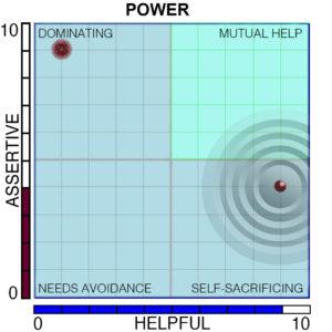 Power Paradox Chart