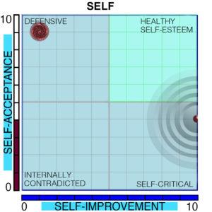 Self Paradox Chart