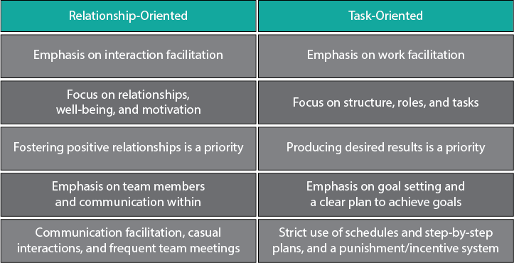 Relationship-Oriented vs. Task-Oriented Leadership