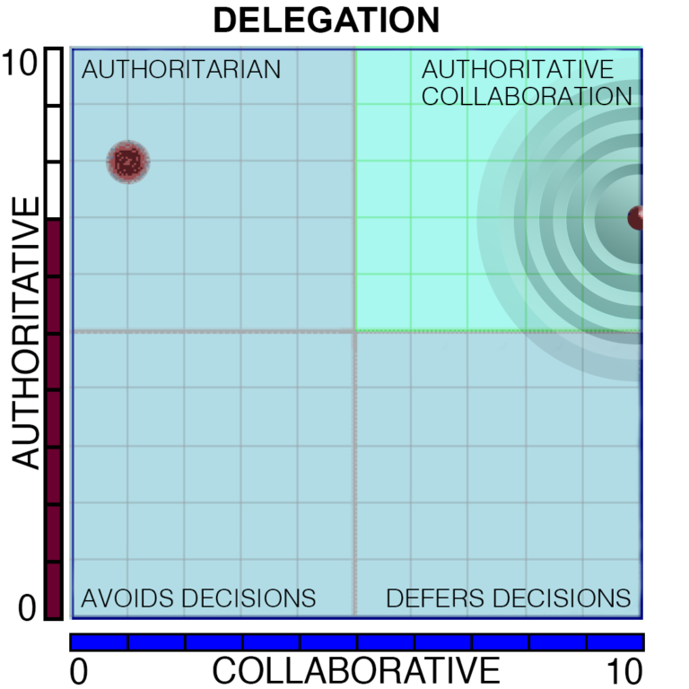 Delegation Paradox Chart