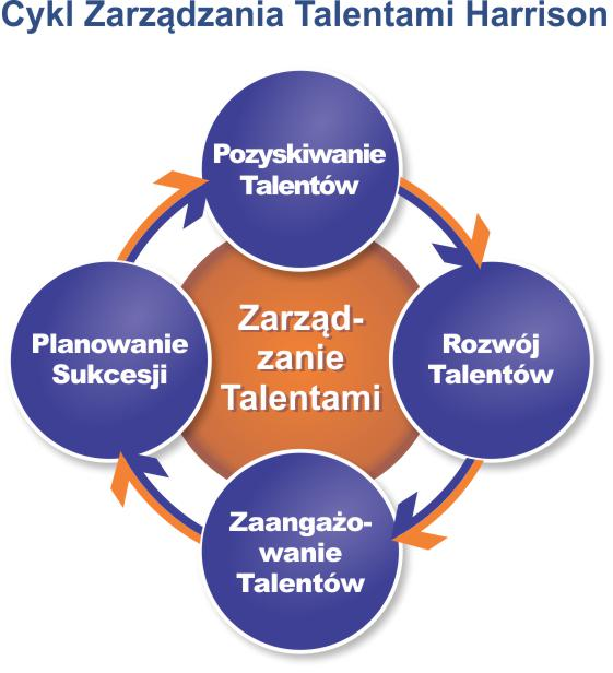 Harrison Talent Life Cycle Solutions